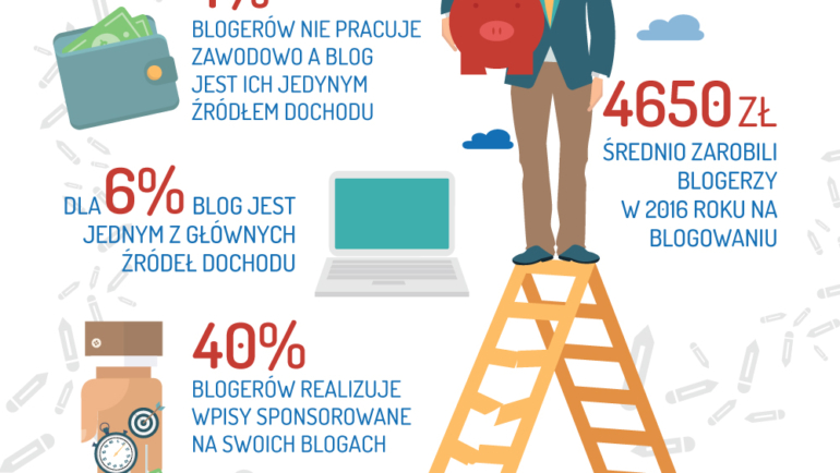 Badania Polska Blogosfera 2016